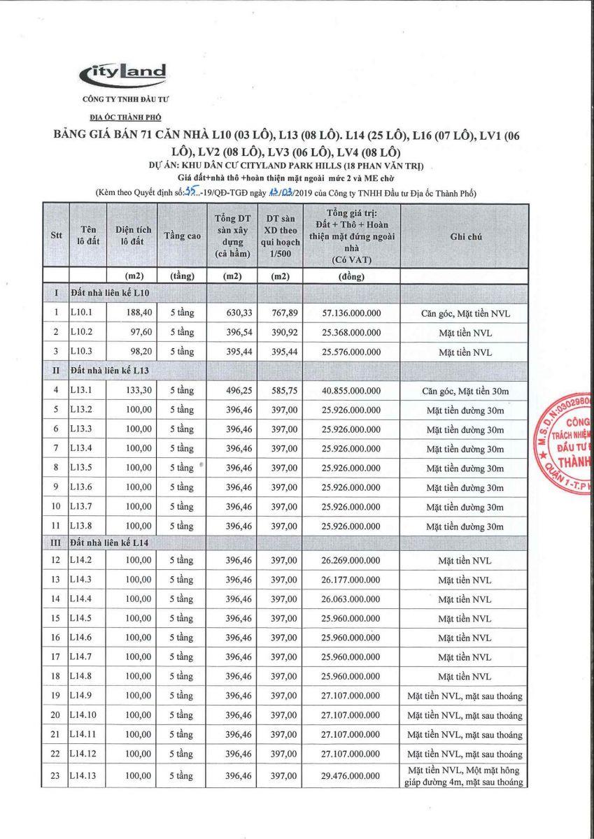 Bảng giá nhà phố cityland Khu B đối diện Lotte Mart